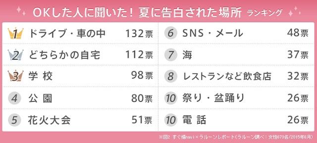 夏恋の驚きの成功率&告白場所ランキング