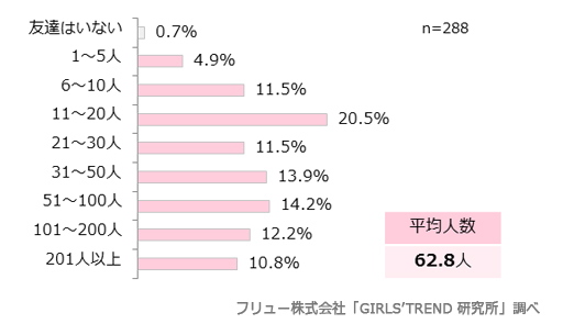 女子高生・女子大生のライフスタイルに関する意識調査